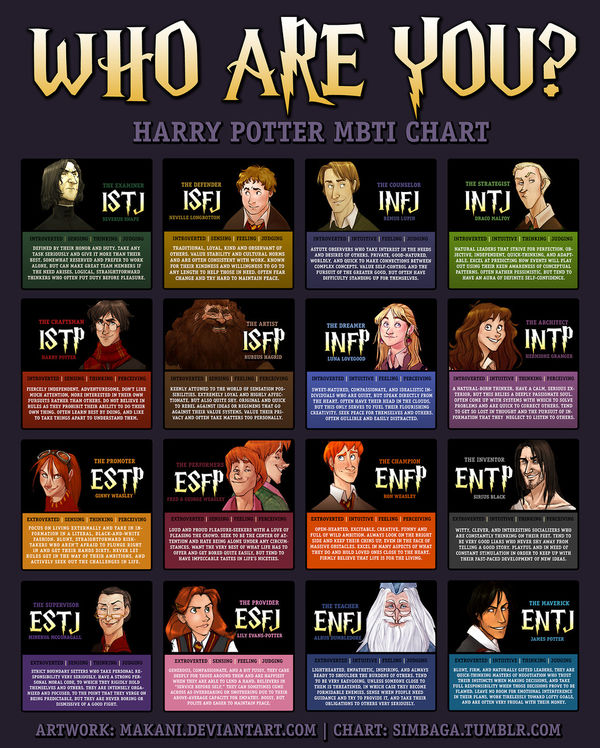 Magical Personality Charts