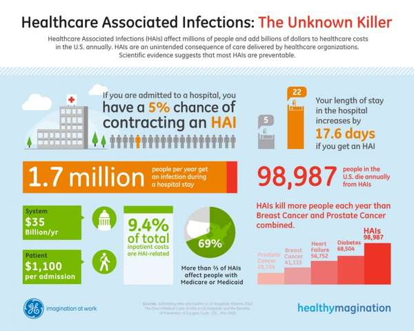 Infographic Ideas infographic examples healthcare : Worrisome Medical Infographics : Healthcare Associated Infections