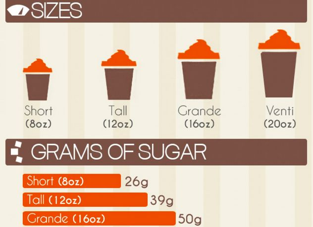 Revealing Latte Infographics
