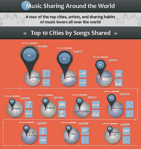 Global File Sharing Stats