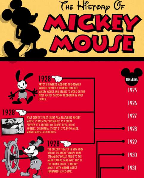 Historical Disney Infographics