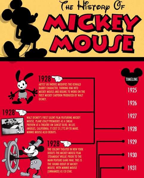 Historical Disney Infographics