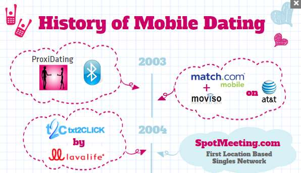 History of Mobile Dating Infographic