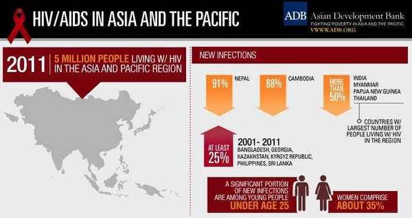 hiv infection statistics