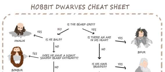 Fantasy Character Identification Flowcharts