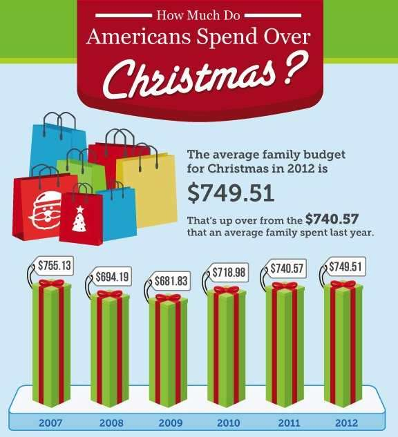 Holiday Spending Statistics