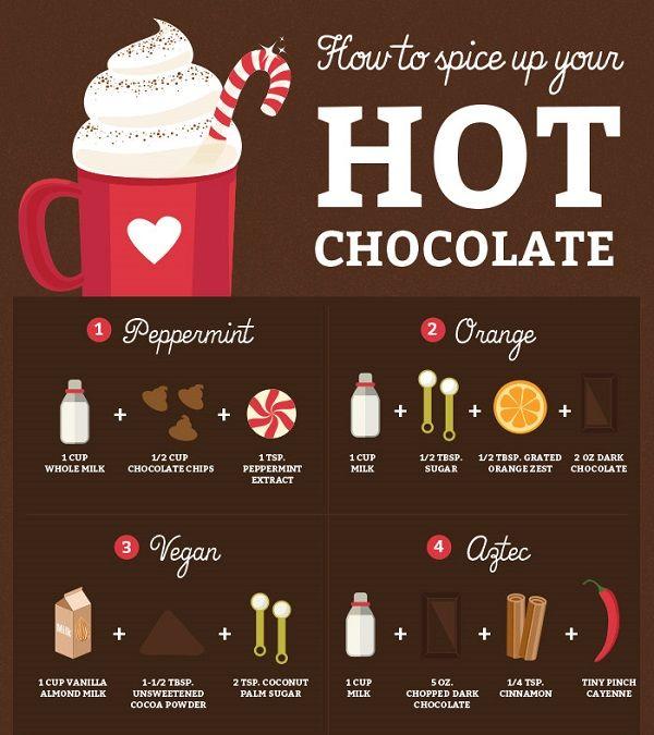 Varied Hot Cocoa Charts