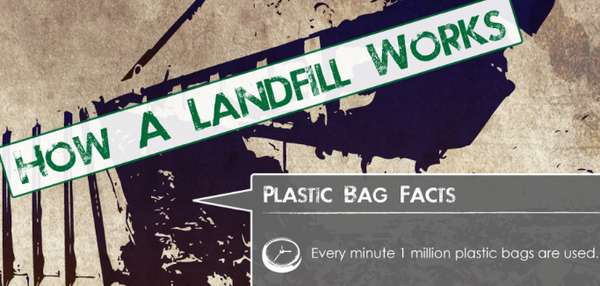How a Landfill Works