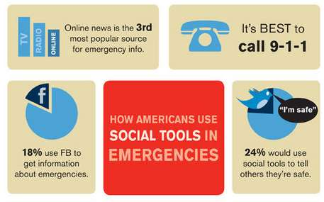 How Americans Use Social Tools in Emergencies