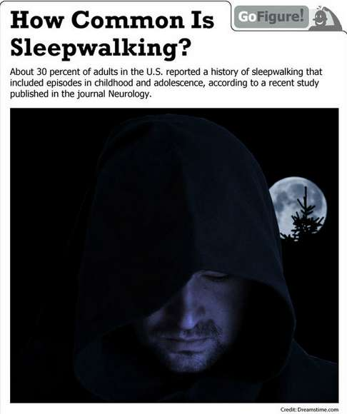 how common is sleepwalking