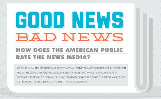 how does the american public rate news media