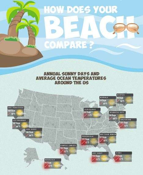 how does your beach compare infographic