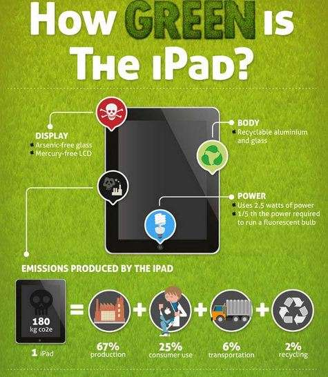 Eco-Friendly Tablet Stats
