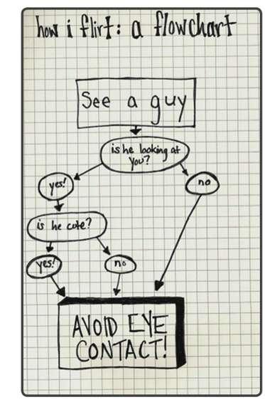 Self-Deprecating Flirt Flowcharts