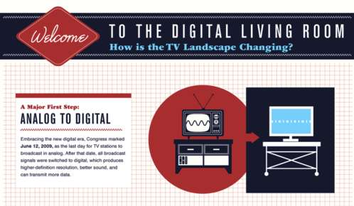 How is the TV Landscape Changing Infographic