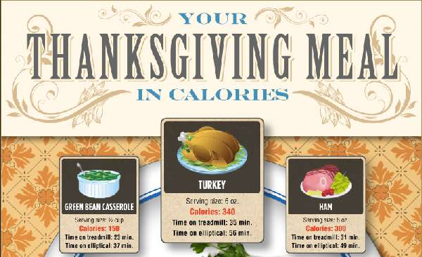 'How Many Calories are in a Thanksgiving Dinner' Infographic