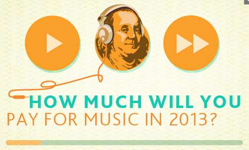 how much will you pay for music
