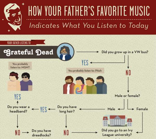 How Music Taste is Inherited Infographic