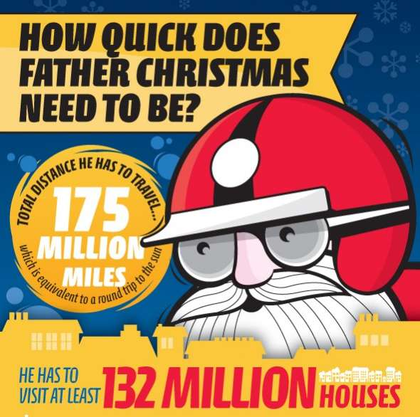 How Quick is Santa
