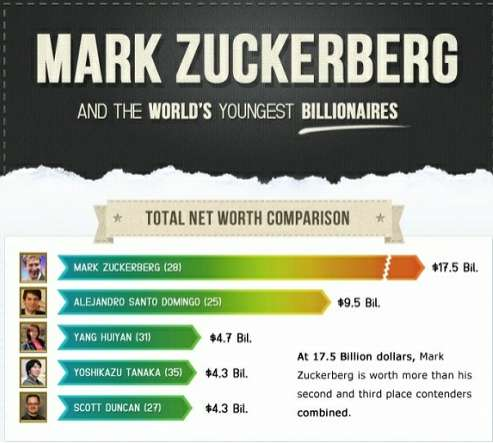how rich is mark zuckerberg infographic