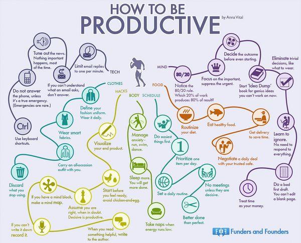 Helpful Productivity Infographics