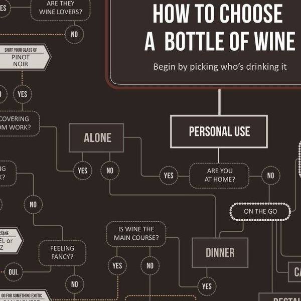 Wine-Choosing Graphics