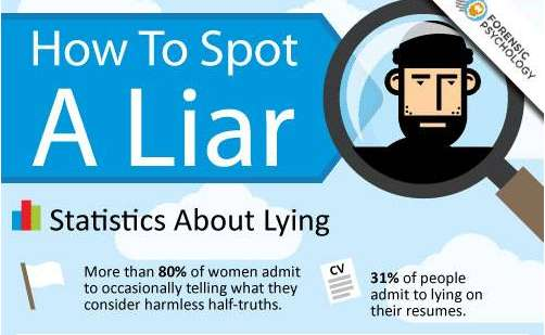 Useful Untruthful Guides