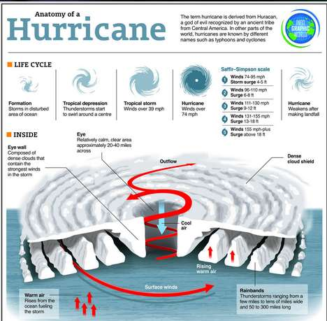 Hurricane Preparation Infographics