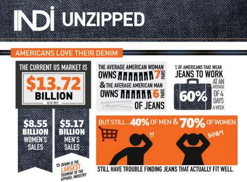 Denim Data Stats