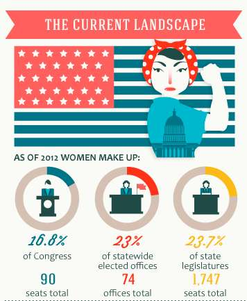 infograph about women in politics