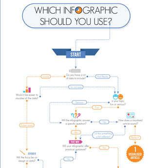 Exploratory Infographic Charts