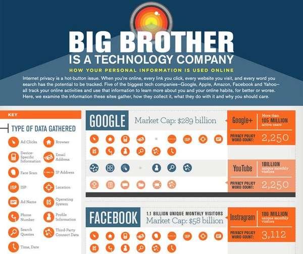 Dystopian Tech-Analyzing Infographics