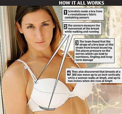 Intelligent Bra with Sensors