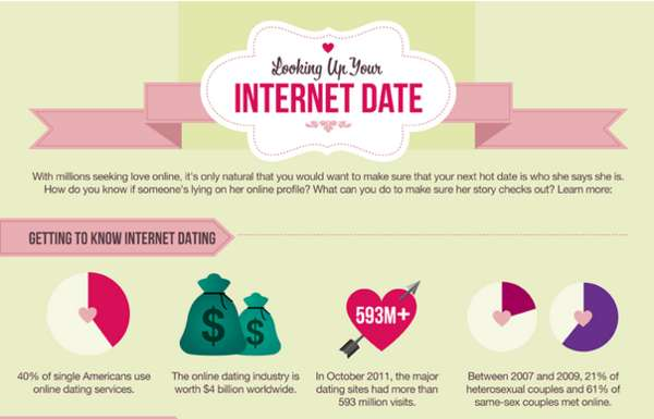 internet dating infographic