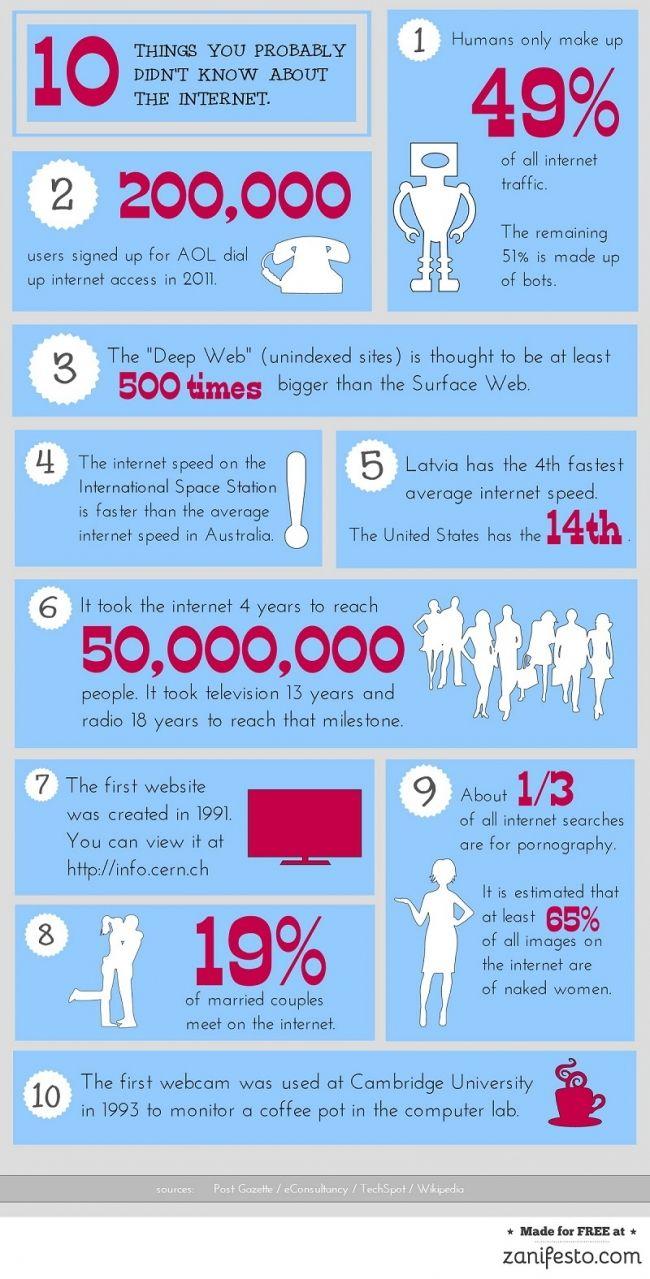 Fun Online Facts