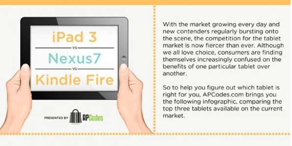 iPad 3 vs Nexus 7 vs Kindle Fire HD