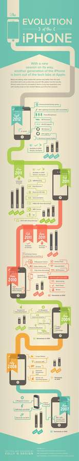 Smartphone Evolutionary Infographics