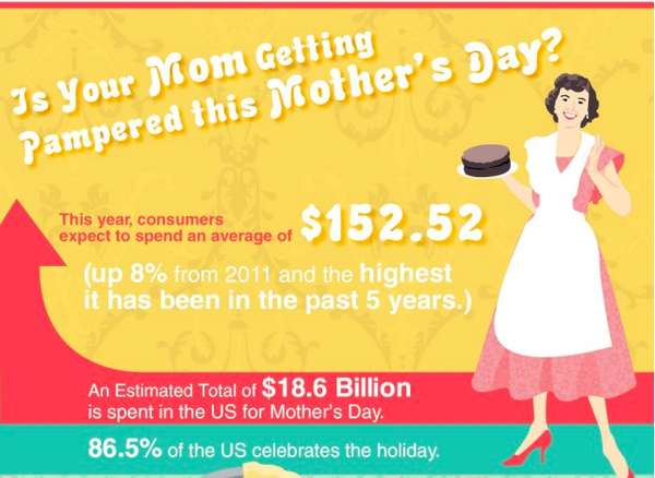 Mother Appreciation Day Charts