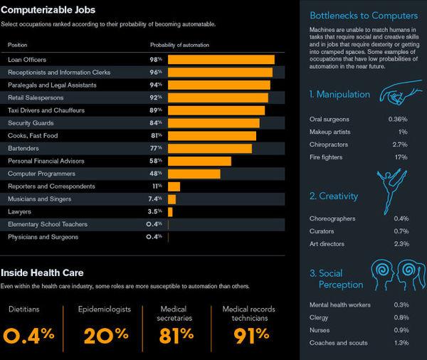 Computerizable Job Stats