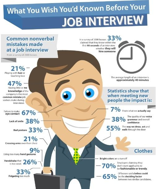 Interview Tactic Charts