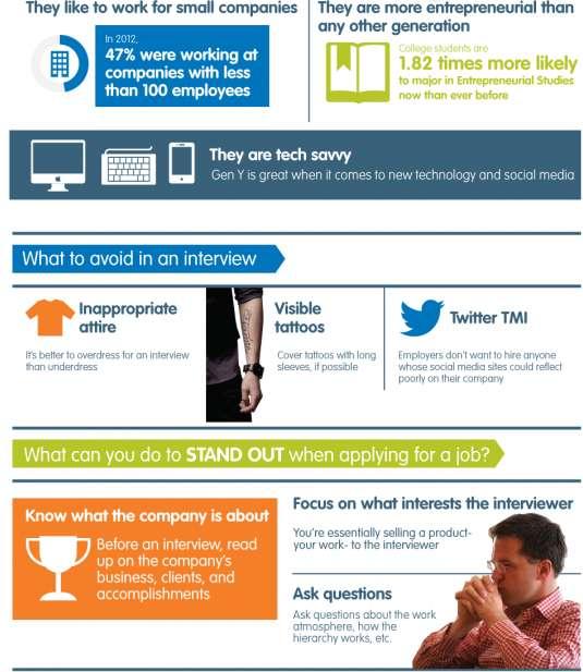 Jobless Graduates Infographics