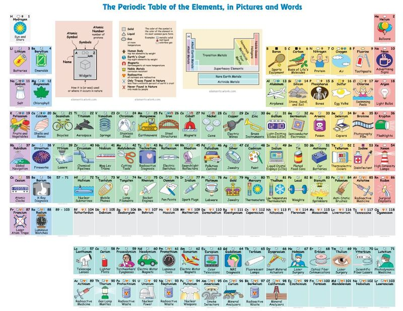 Practical Interactive Periodic Tables