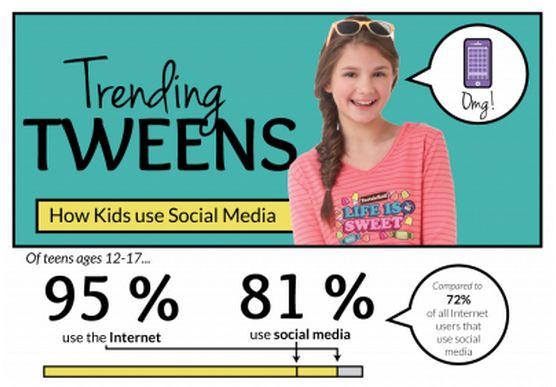 Online Tween Infographics