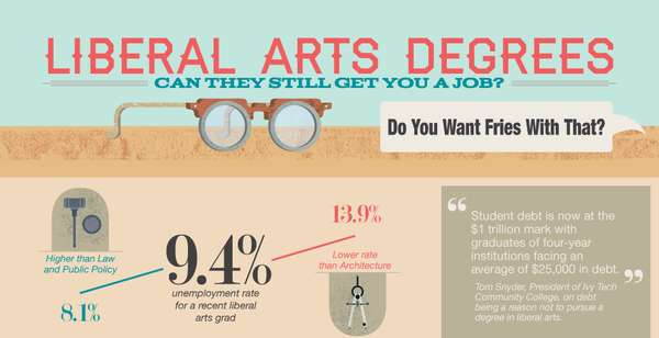 Arts Degree Infographics