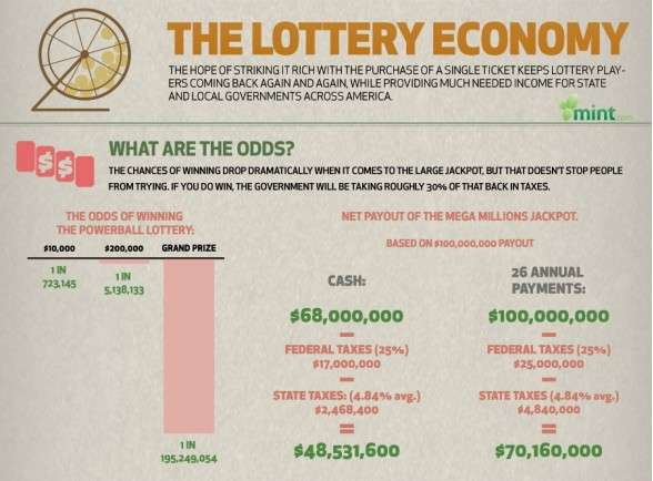 Lost Lottery Winnings Infographics