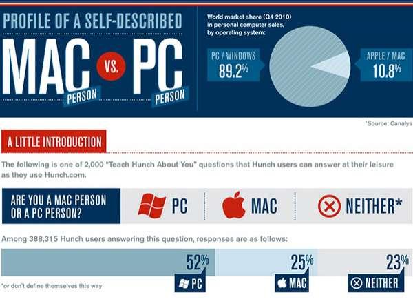 Combating Computer Infographics