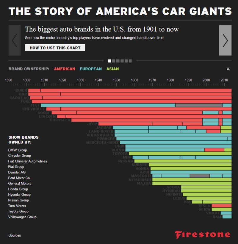 Historic Automobile Graphics
