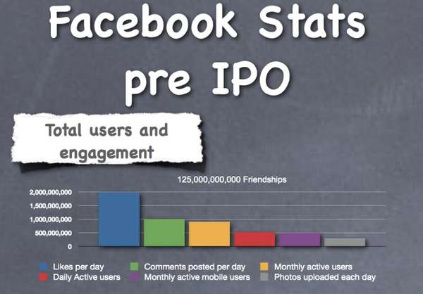 Facebook Statistics Infographics