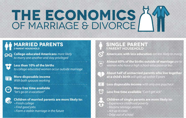 divorce rate among same sex marriages