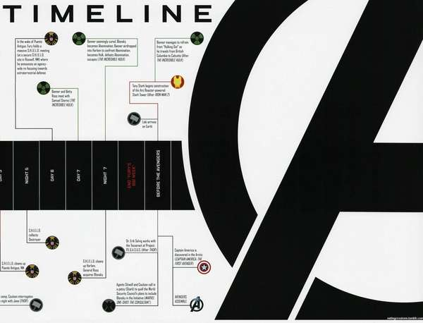 Comic Chronology Charts